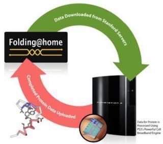 Foldinghome